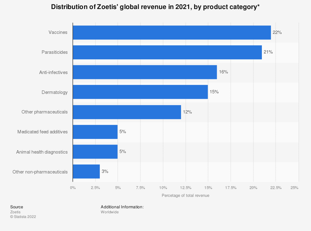 Statistic: Distribution of Zoetis' global revenue in 2018, by product category | Statista