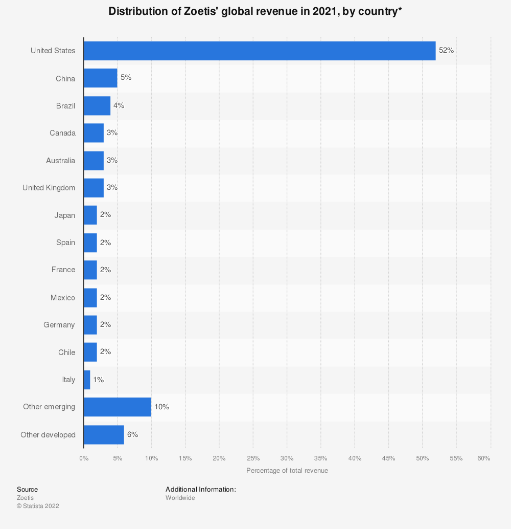 Statistic: Distribution of Zoetis' global revenue in 2019, by country | Statista