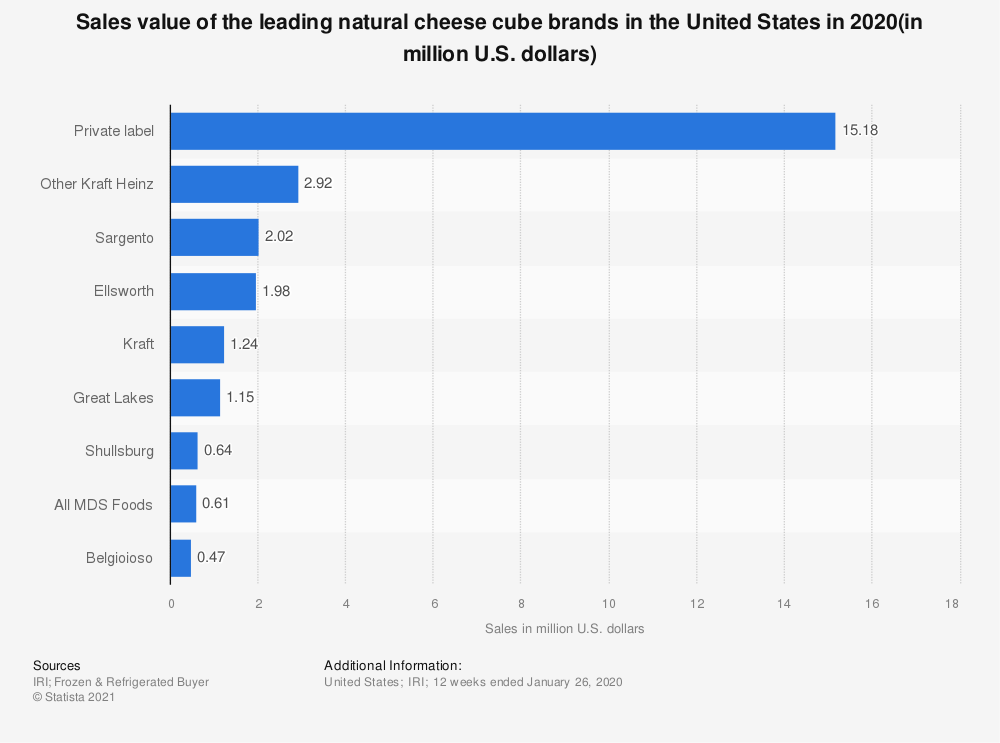 Statistic: Sales value of the leading natural cheese cube brands in the United States in 2020(in million U.S. dollars) | Statista
