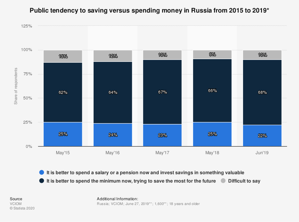 Statistic: Public tendency to saving versus spending money in Russia from 2015 to 2019*   Statista