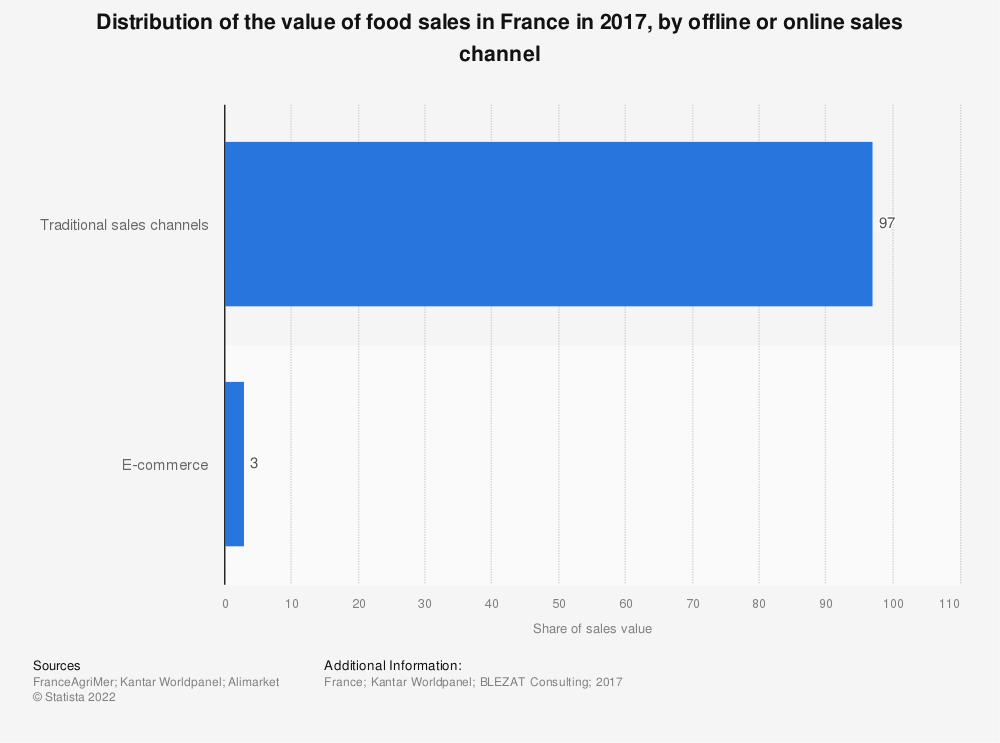 Statistic: Distribution of the value of food sales in France in 2017, by offline or online sales channel | Statista