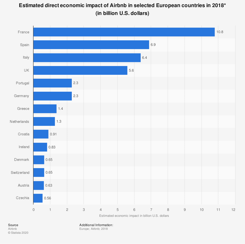 Statistic: Estimated direct economic impact of Airbnb in selected European countries in 2018* (in billion U.S. dollars) | Statista