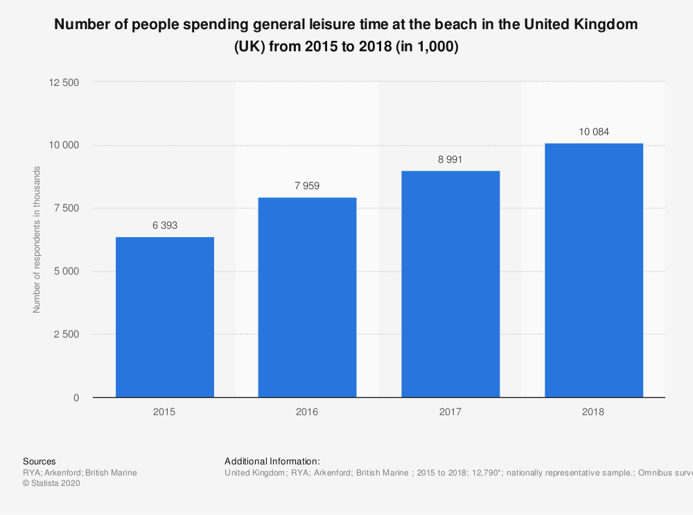 Statistic: Number of people spending general leisure time at the beach in the United Kingdom (UK) from 2015 to 2018 (in 1,000) | Statista