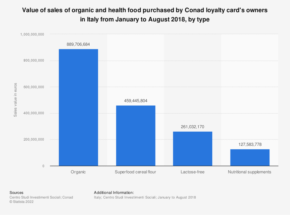 Statistic: Value of sales of organic and health food purchased by Conad loyalty card's owners in Italy from January to August 2018, by type | Statista