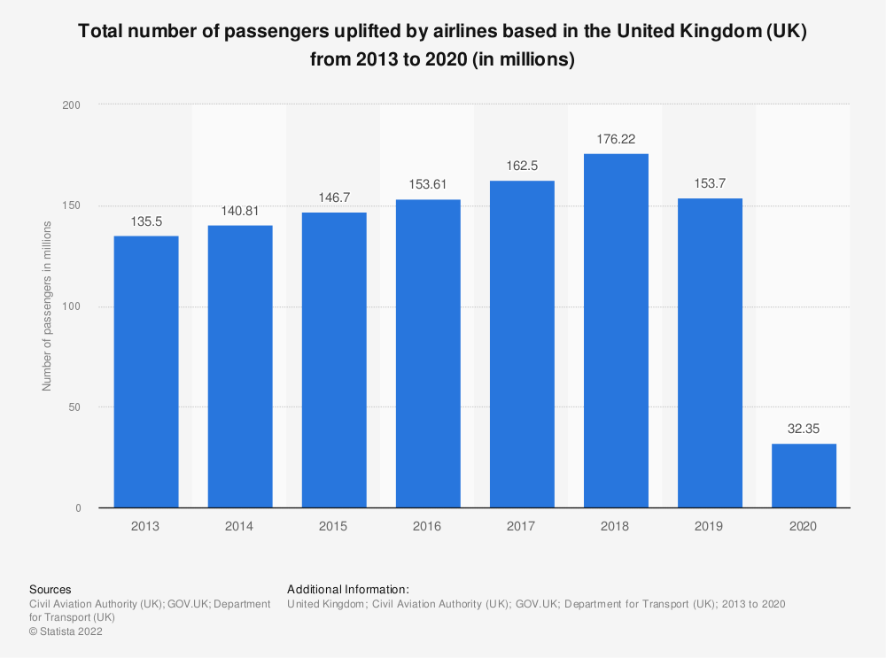 Statistic: Total number of passengers uplifted by airlines based in the United Kingdom (UK) from 2013 to 2019 (in millions) | Statista