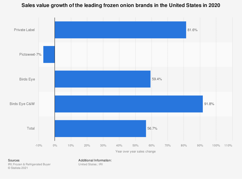 Statistic: Sales value growth of the leading frozen onion brands in the United States in 2020 | Statista