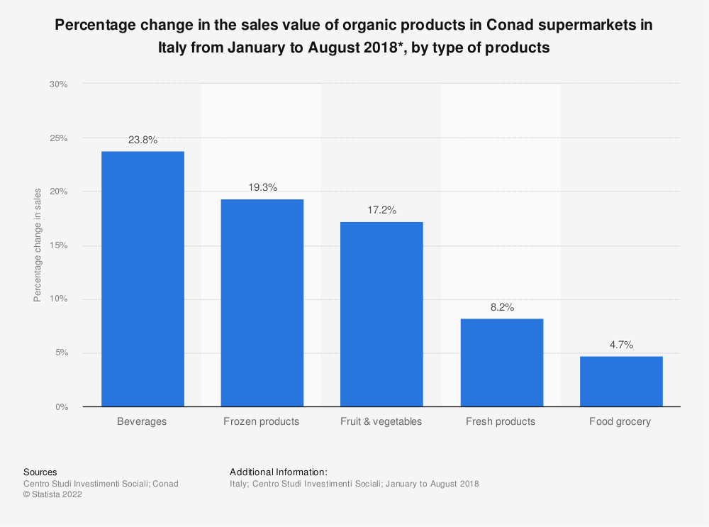 Statistic: Percentage change in the sales value of organic products in Conad supermarkets in Italy from January to August 2018*,  by type of products   Statista