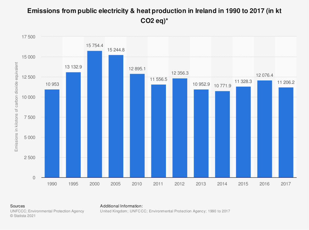 Statistic: Emissions from public electricity & heat production in Ireland in 1990 to 2017 (in kt CO2 eq)* | Statista