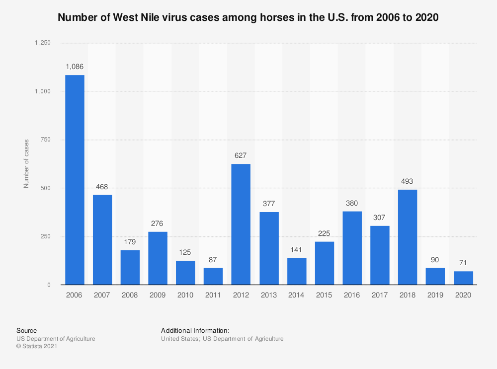 Statistic: Number of West Nile virus cases among horses in the U.S. from 2003 to 2018 | Statista