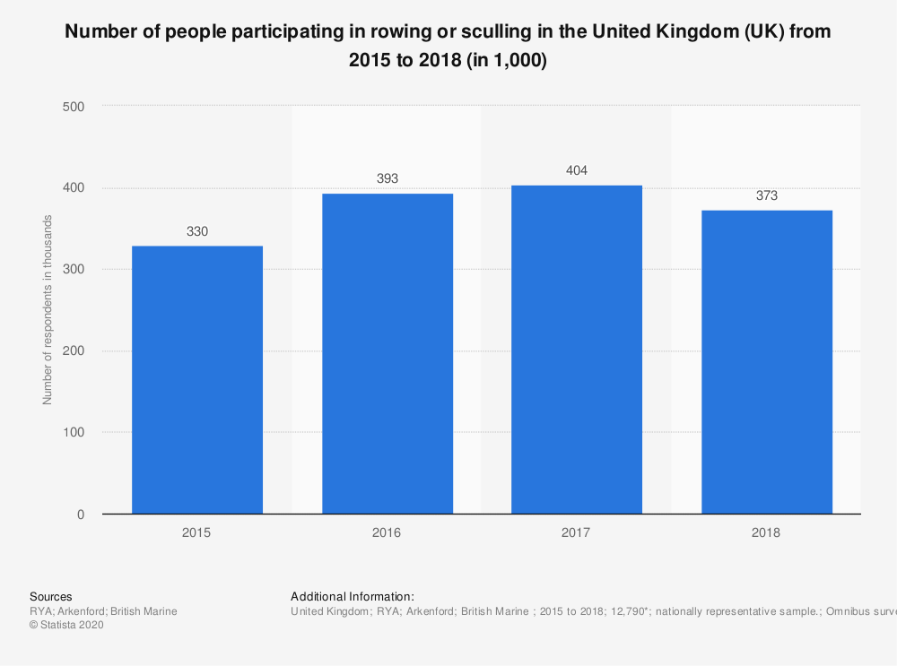 Statistic: Number of people participating in rowing or sculling in the United Kingdom (UK) from 2015 to 2018 (in 1,000) | Statista
