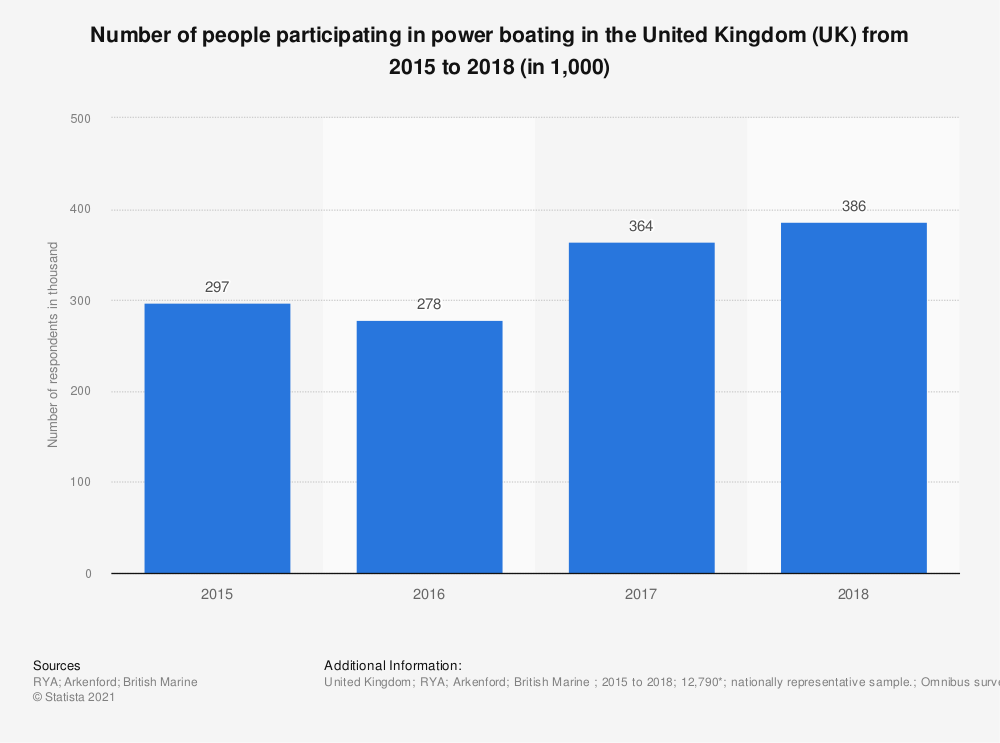 Statistic: Number of people participating in power boating in the United Kingdom (UK) from 2015 to 2018 (in 1,000) | Statista