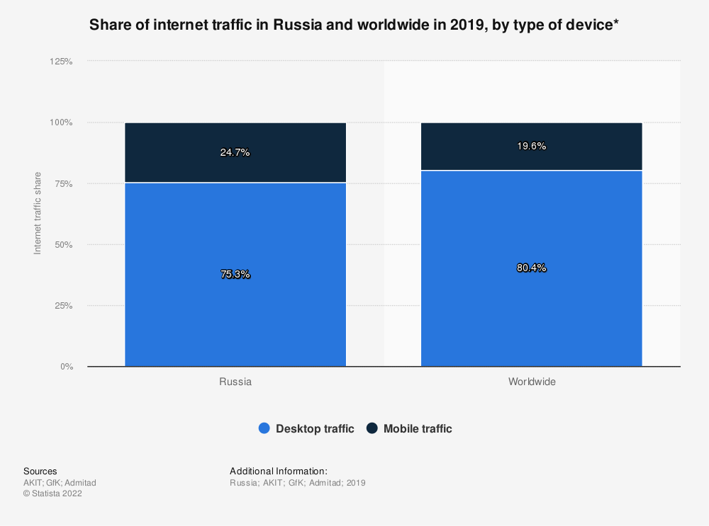 Statistic: Share of internet traffic in Russia and worldwide in 2018, by type of device* | Statista