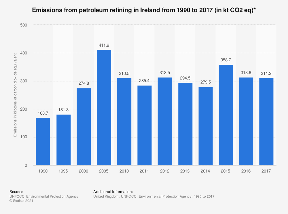 Statistic: Emissions from petroleum refining in Ireland from 1990 to 2017 (in kt CO2 eq)*   Statista