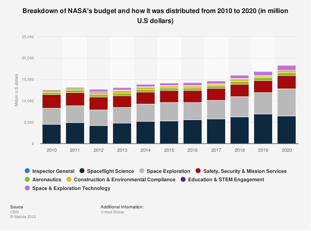 Statistic: Breakdown of NASA's budget and how it was distributed from 2010 to 2020 (in million U.S dollars) | Statista