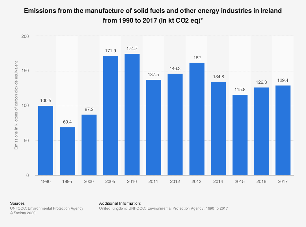 Statistic: Emissions from the manufacture of solid fuels and other energy industries in Ireland from 1990 to 2017 (in kt CO2 eq)* | Statista