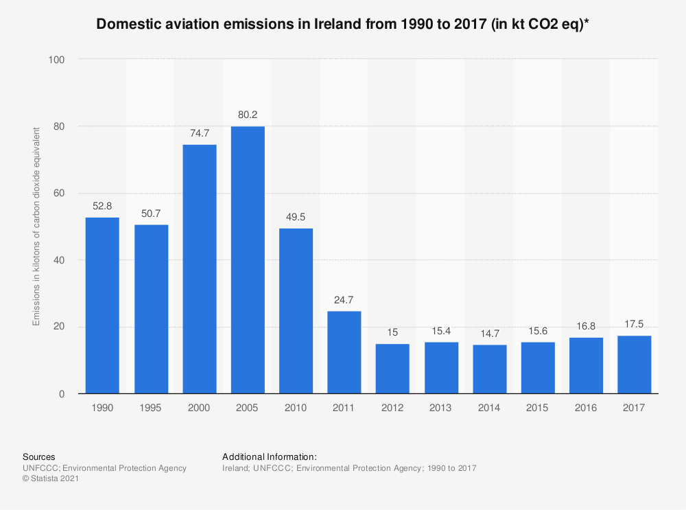 Statistic: Domestic aviation emissions in Ireland from 1990 to 2017 (in kt CO2 eq)*   Statista