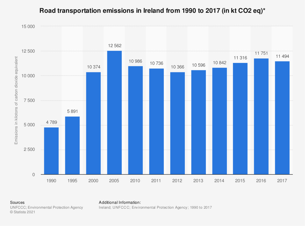 Statistic: Road transportation emissions in Ireland from 1990 to 2017 (in kt CO2 eq)* | Statista