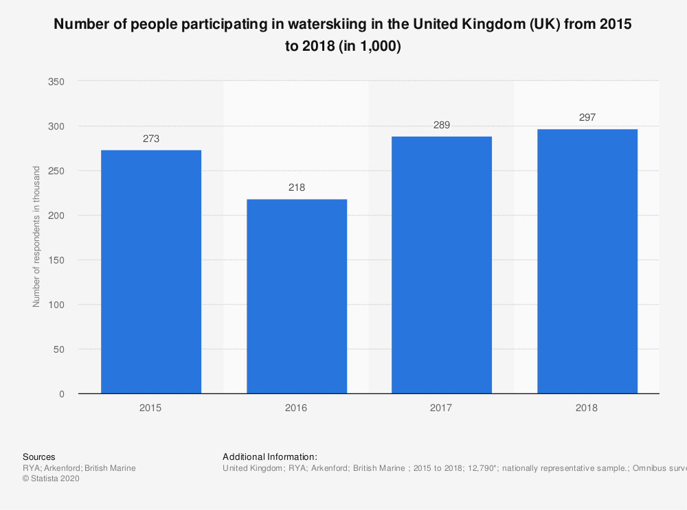 Statistic: Number of people participating in waterskiing in the United Kingdom (UK) from 2015 to 2018 (in 1,000) | Statista