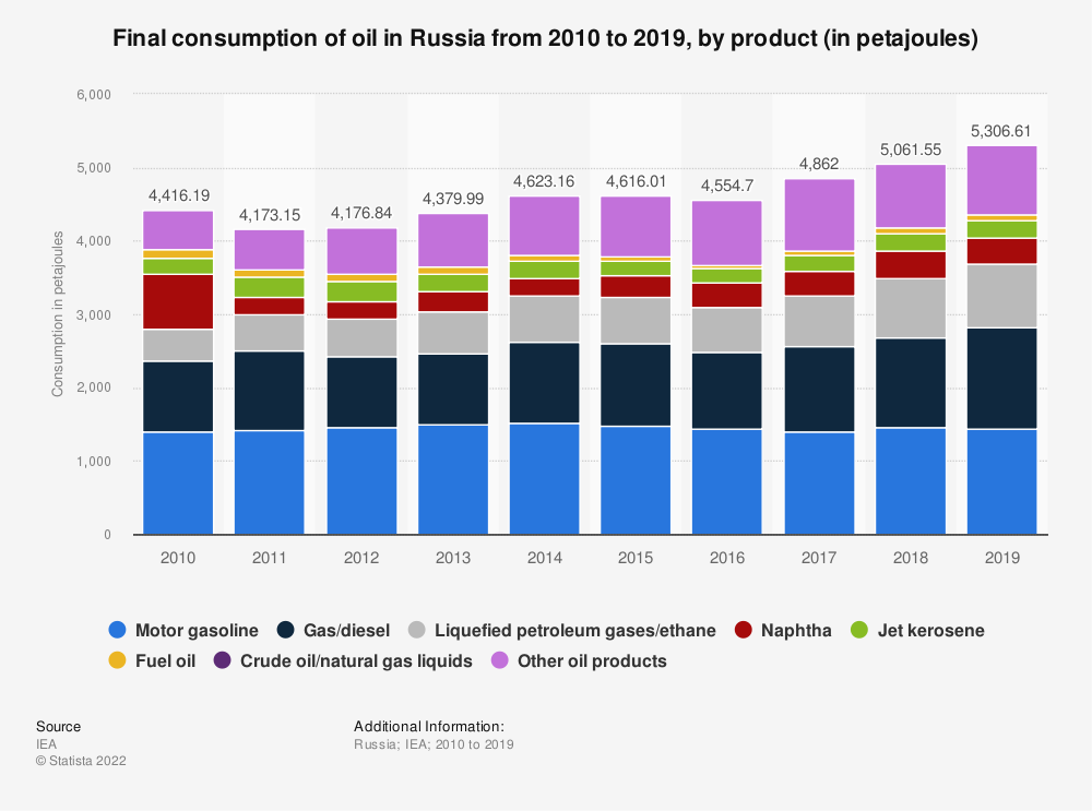 Statistic: Final consumption of oil in Russia from 2010 to 2017, by product* (in 1,000 metric tons of oil equivalent) | Statista