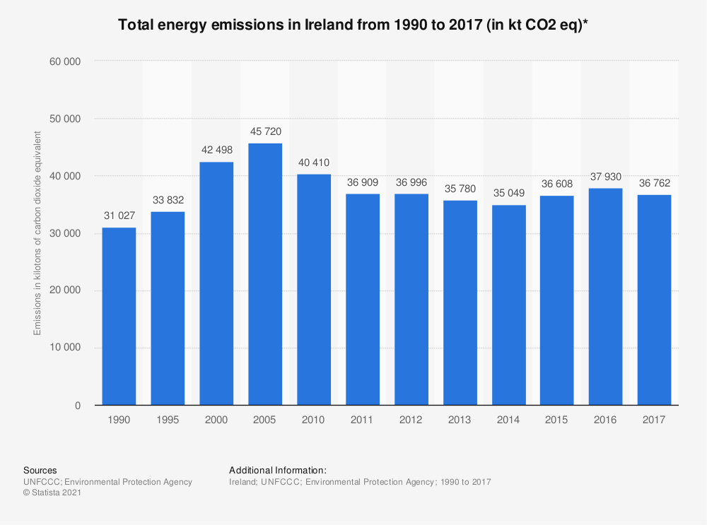 Statistic: Total energy emissions in Ireland from 1990 to 2017 (in kt CO2 eq)* | Statista