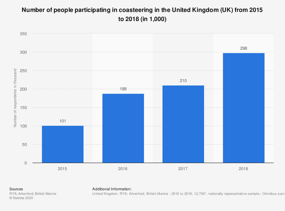 Statistic: Number of people participating in coasteering in the United Kingdom (UK) from 2015 to 2018 (in 1,000) | Statista