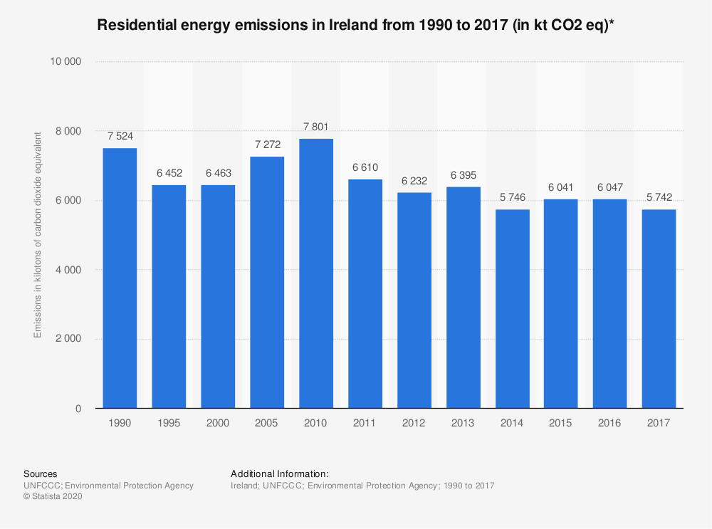 Statistic: Residential energy emissions in Ireland from 1990 to 2017 (in kt CO2 eq)* | Statista