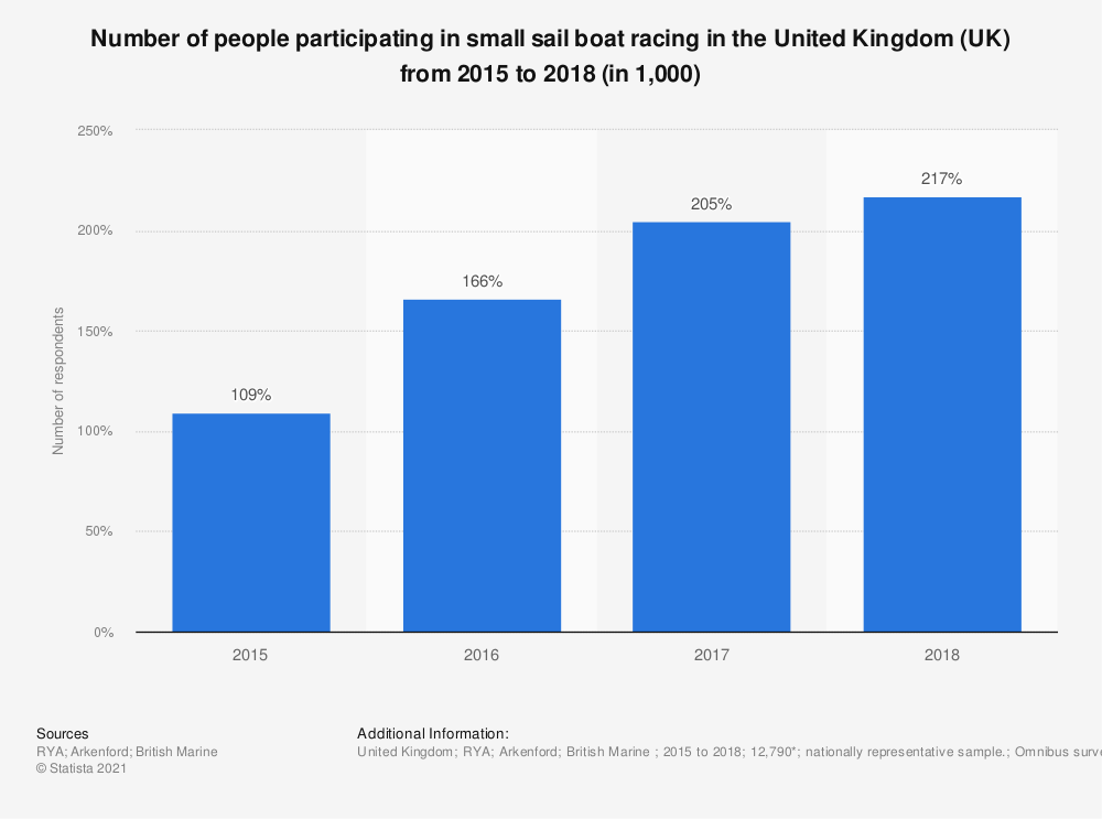 Statistic: Number of people participating in small sail boat racing in the United Kingdom (UK) from 2015 to 2018 (in 1,000) | Statista