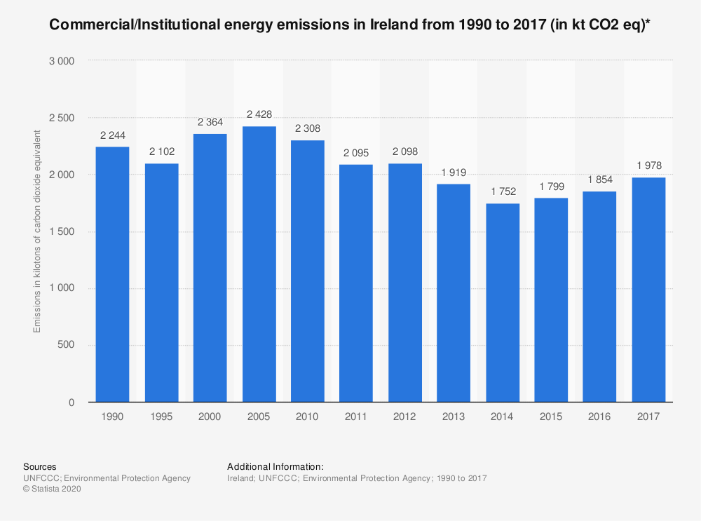 Statistic: Commercial/Institutional energy emissions in Ireland from 1990 to 2017 (in kt CO2 eq)* | Statista