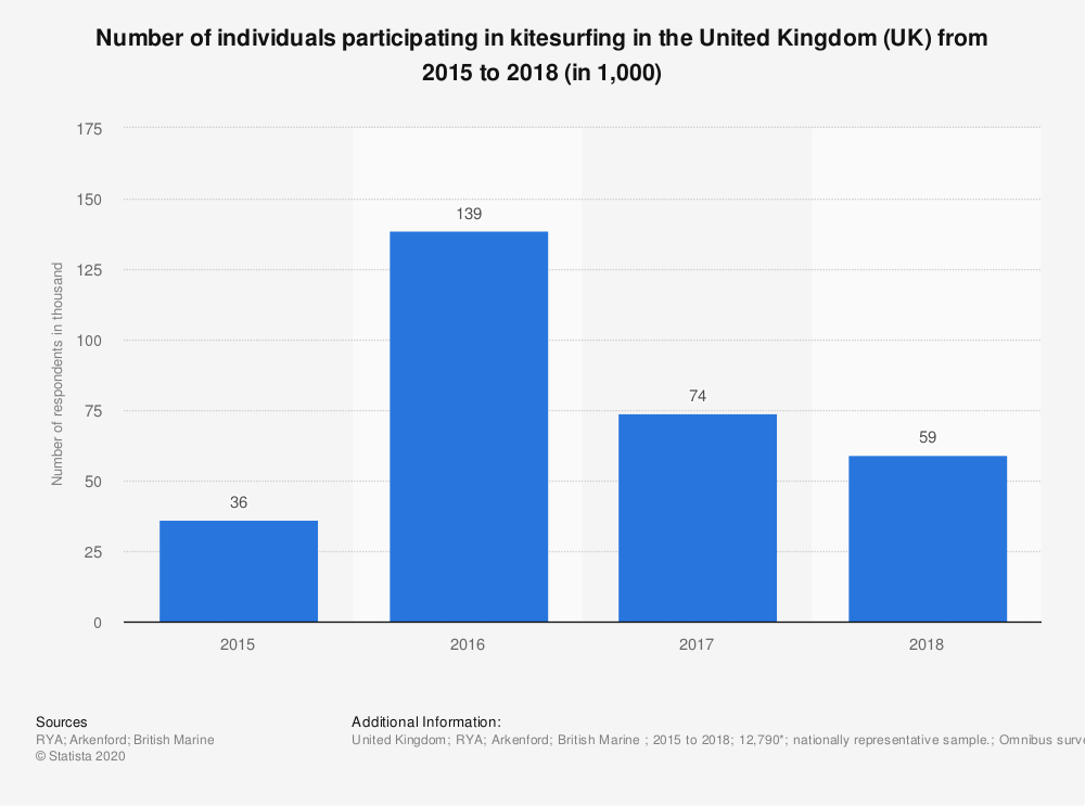 Statistic: Number of individuals participating in kitesurfing in the United Kingdom (UK) from 2015 to 2018 (in 1,000) | Statista