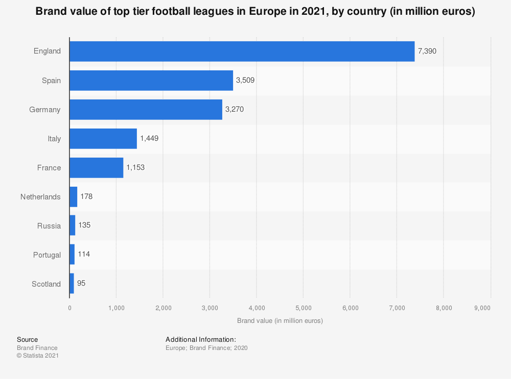 Statistic: Brand value of top tier football leagues in Europe in 2019, by country (in million euros) | Statista