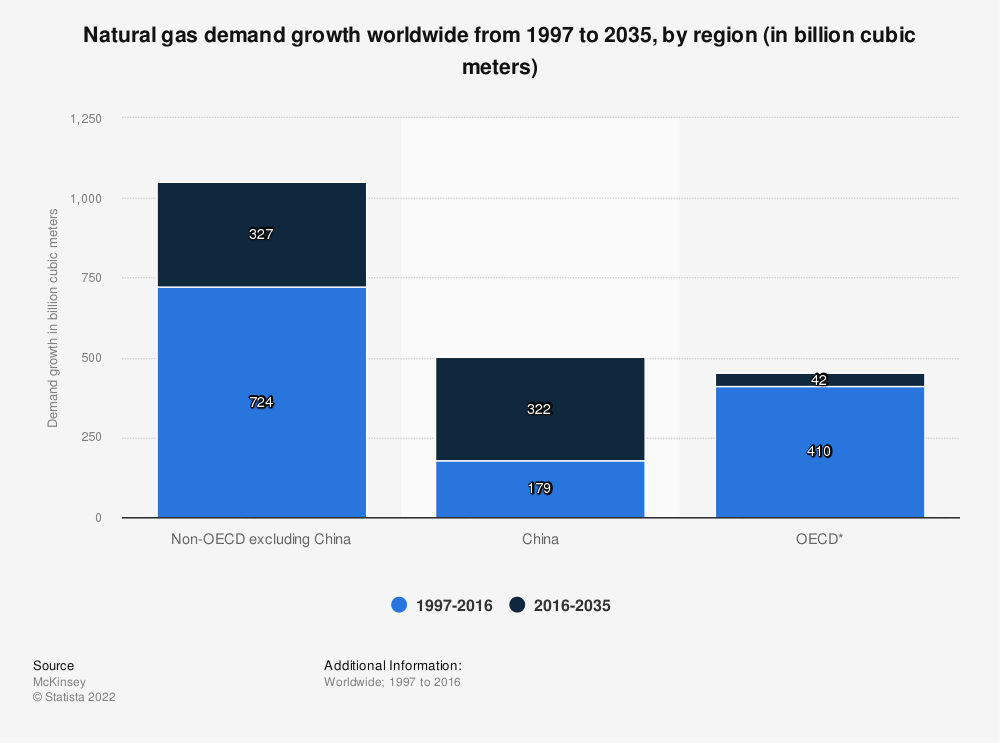 Statistic: Natural gas demand growth worldwide from 1997 to 2035, by region (in billion cubic meters)   Statista