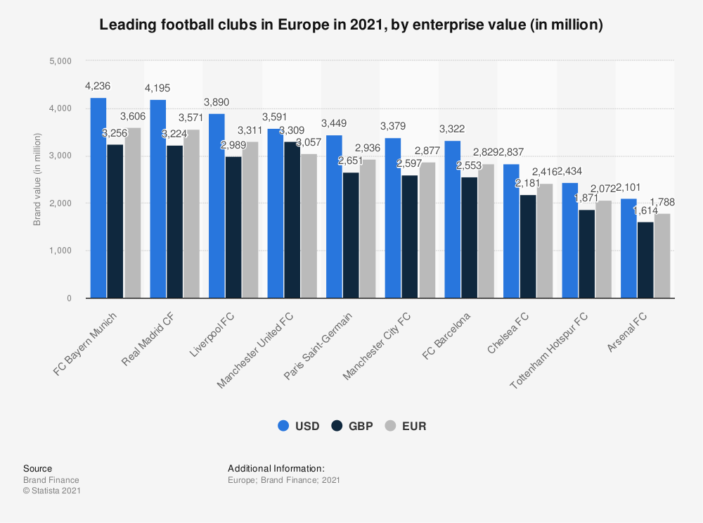 Statistic: Leading football clubs in Europe in 2020, by enterprise value (in million) | Statista