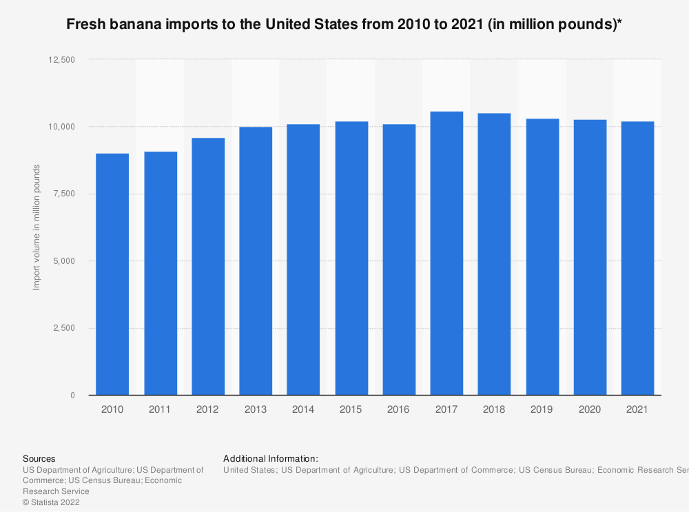 Statistic: Fresh banana imports to the United States from 2010 to 2018 (in million pounds)* | Statista