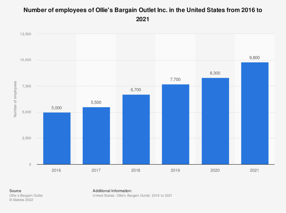 Statistic: Number of employees of Ollie's Bargain Outlet Inc. in the United States from 2016 to 2019 | Statista