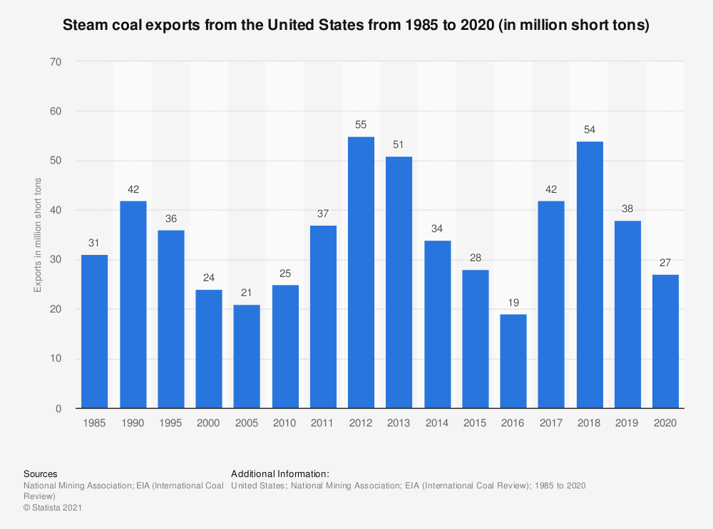 Statistic: Steam coal exports from the United States from 1985 to 2018 (in million short tons) | Statista
