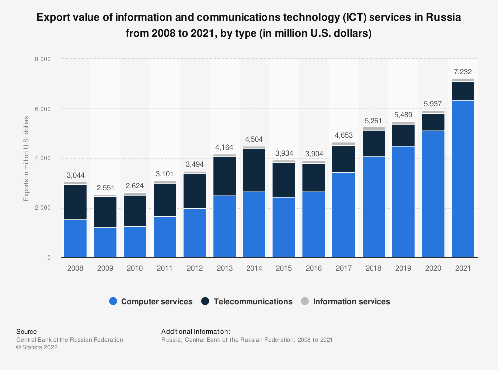 Statistic: Value of services exported by the telecommunication, computer, and information industry from Russia from 2008 to 2018, by type of services (in million U.S. dollars) | Statista