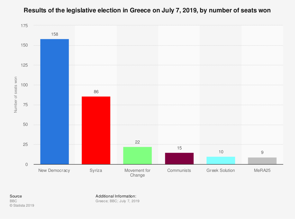 Statistic: Results of the legislative election in Greece on July 7, 2019, by number of seats won | Statista