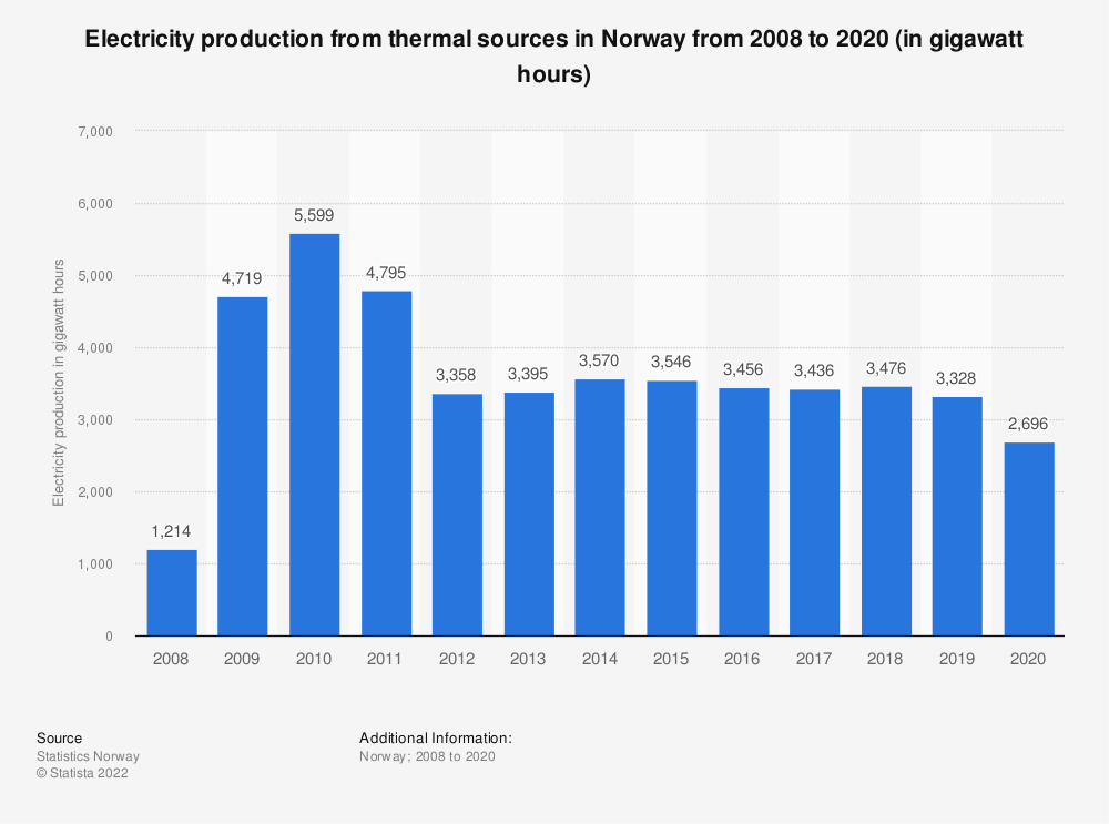 Statistic: Electricity production from thermal power in Norway from 2008 to 2019  (in gigawatt hours)  | Statista