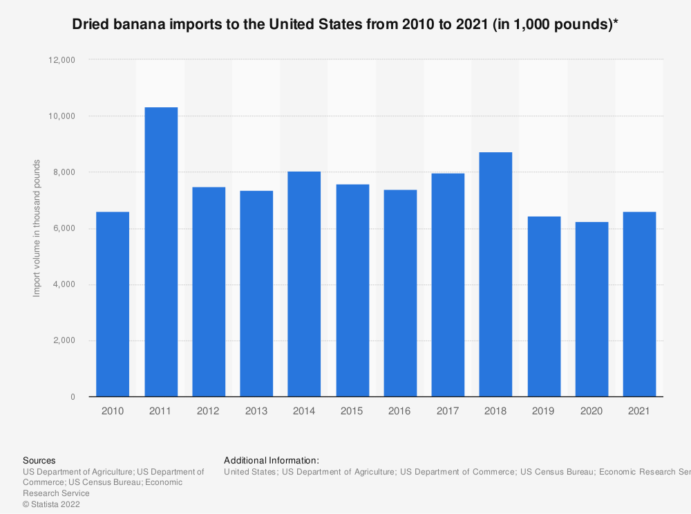Statistic: Dried banana imports to the United States from 2010 to 2018 (in 1,000 pounds)* | Statista