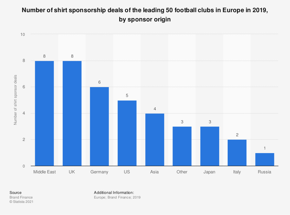 Statistic: Number of shirt sponsorship deals of the leading 50 football clubs in Europe in 2019, by sponsor origin  | Statista