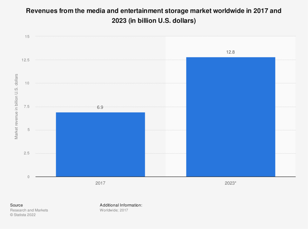 Statistic: Revenues from the media and entertainment storage market worldwide in 2017 and 2023 (in billion U.S. dollars) | Statista