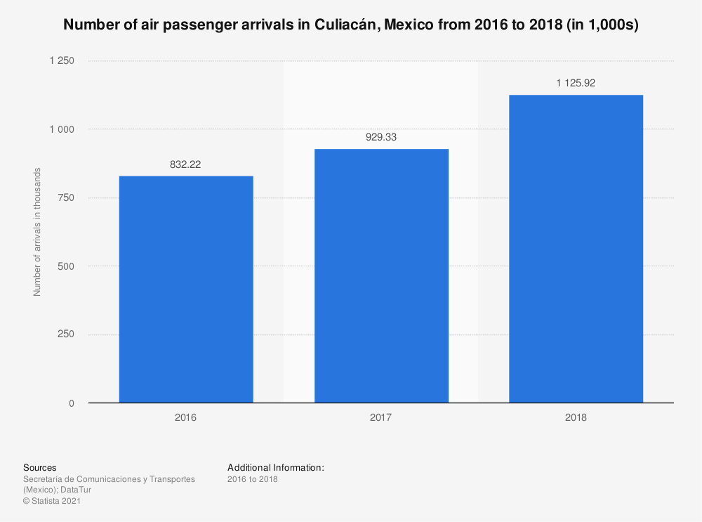 Statistic: Number of air passenger arrivals in Culiacán, Mexico from 2016 to 2018 (in 1,000s)   Statista