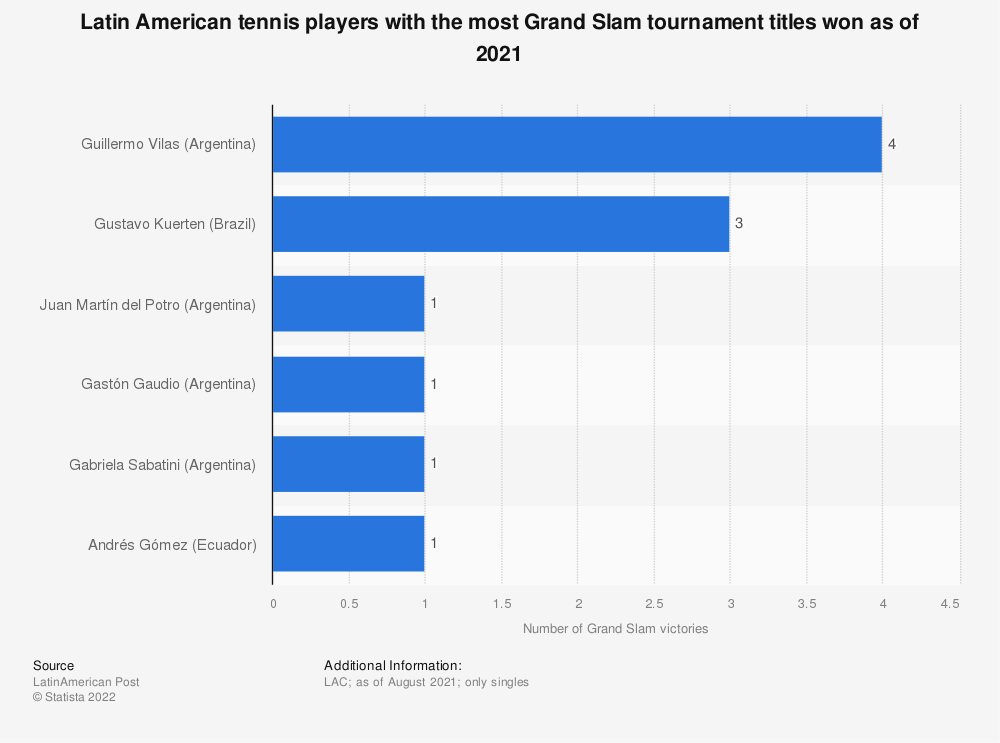 Statistic: Latin American male tennis players with the most Grand Slam tournament titles won as of July 2019 | Statista