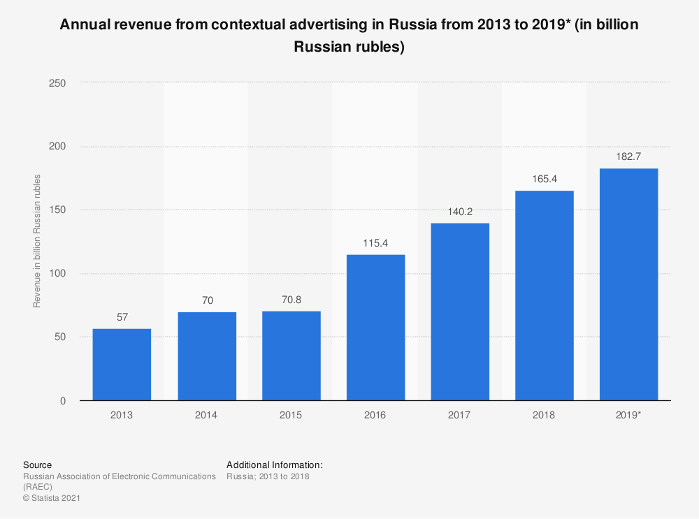 Statistic: Annual revenue from contextual advertising in Russia from 2013 to 2019* (in billion Russian rubles) | Statista