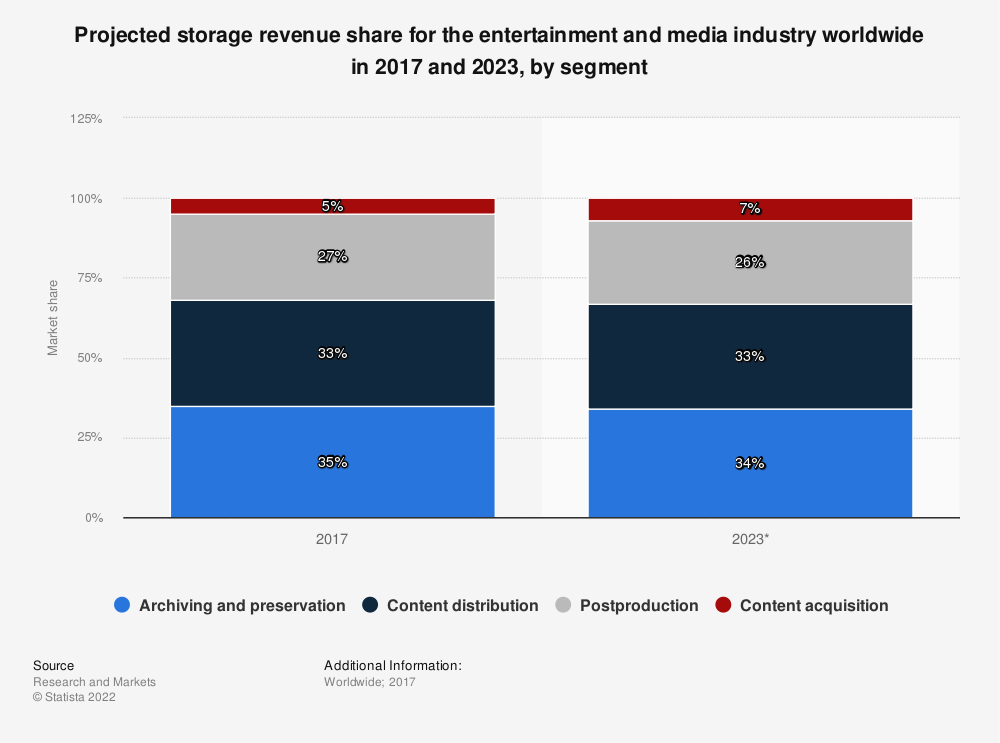 Statistic: Projected storage revenue share for the entertainment and media industry worldwide in 2017 and 2023, by segment    Statista