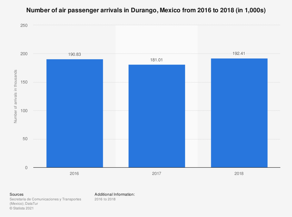Statistic: Number of air passenger arrivals in Durango, Mexico from 2016 to 2018 (in 1,000s) | Statista