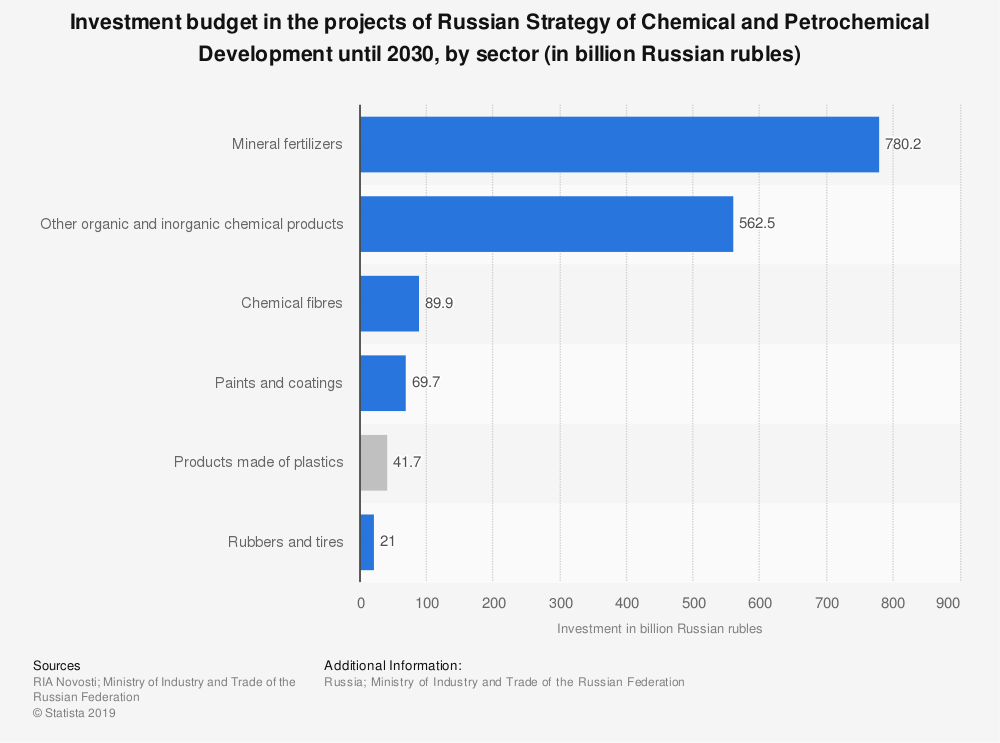 Statistic: Investment budget in the projects of Russian Strategy of Chemical and Petrochemical Development until 2030, by sector (in billion Russian rubles) | Statista