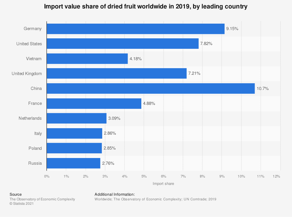 Statistic: Import value share of dried fruit worldwide in 2017, by leading country | Statista