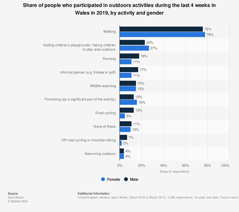 Statistic: Share of people who participated in outdoors activities during the last 4 weeks in Wales in 2019, by activity and gender | Statista