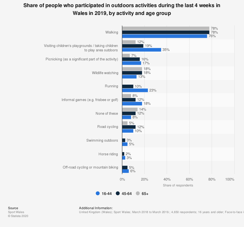 Statistic: Share of people who participated in outdoors activities during the last 4 weeks in Wales in 2019, by activity and age group | Statista